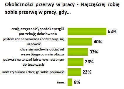 ankieta przerwa