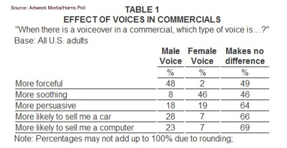 Damskie i męskie głosy w reklamach