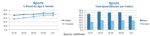 comscore-online-women-sports-sites-august-2010