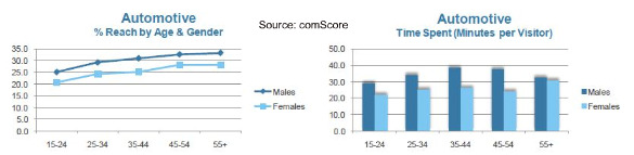 comscore-women-online-automotive-sites-august-2010