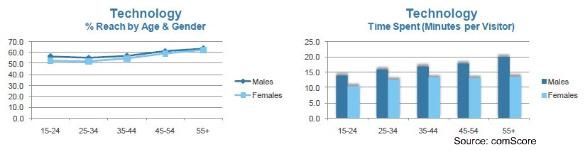 comscore-women-online-technology-august-2010
