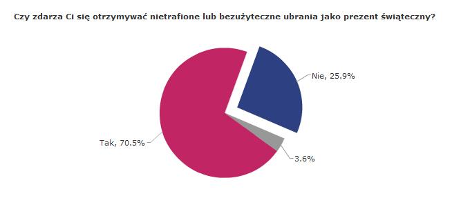 ankieta_szafapl_70procent_otrzymalo_nieudane_prezenty_szafapl