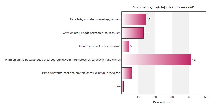 ankieta_szafapl_co_robia_z_nieudanymi_prezentami