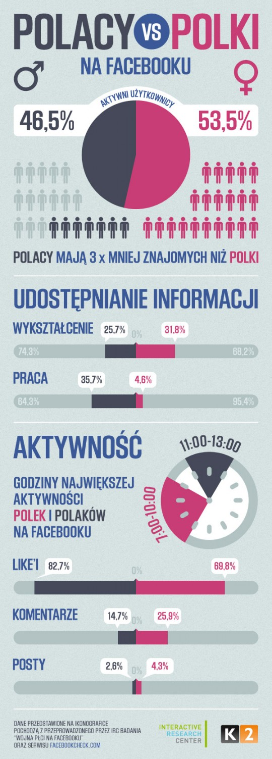 Kobiety-i-mezczyzni-na-Facebooku_infografika_Interactive-Research-Center_K2-540x1503
