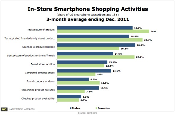 comscore-in-store-smartphone-shopping-activities-feb-2012