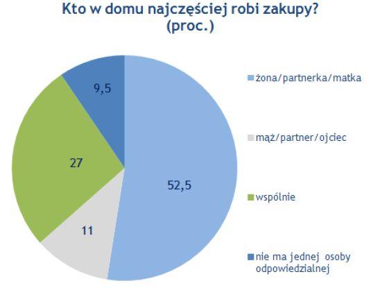 Źródło: ankieta Money.pl 'Polacy na zakupach', marzec 2012