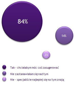 Źródło: Prekursorki.pl (czerwiec 2012) Ankieta Zakupy na obcasach