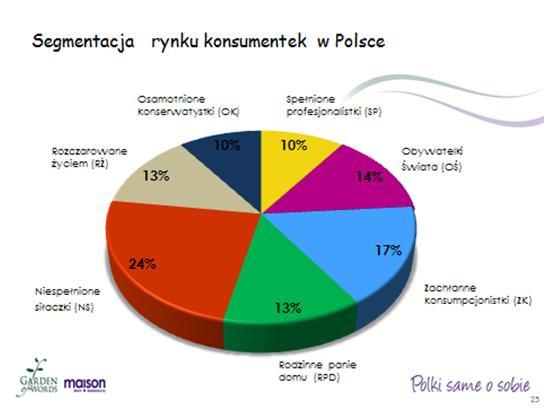 Segmentacja rynku konsumentek w Polsce, Źrodło: Garden of Words,