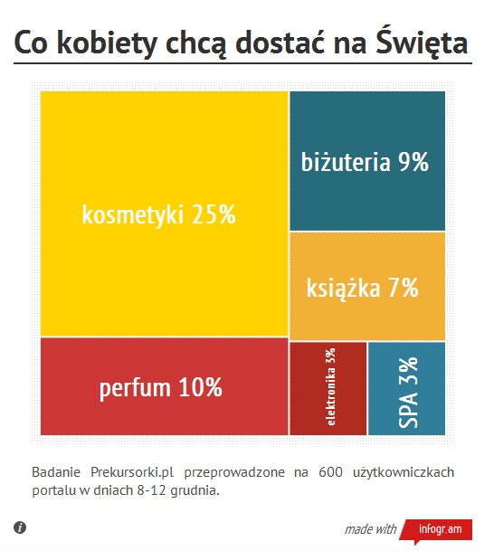 co_kobiety_chca_dostac_na_swieta_prekursorki