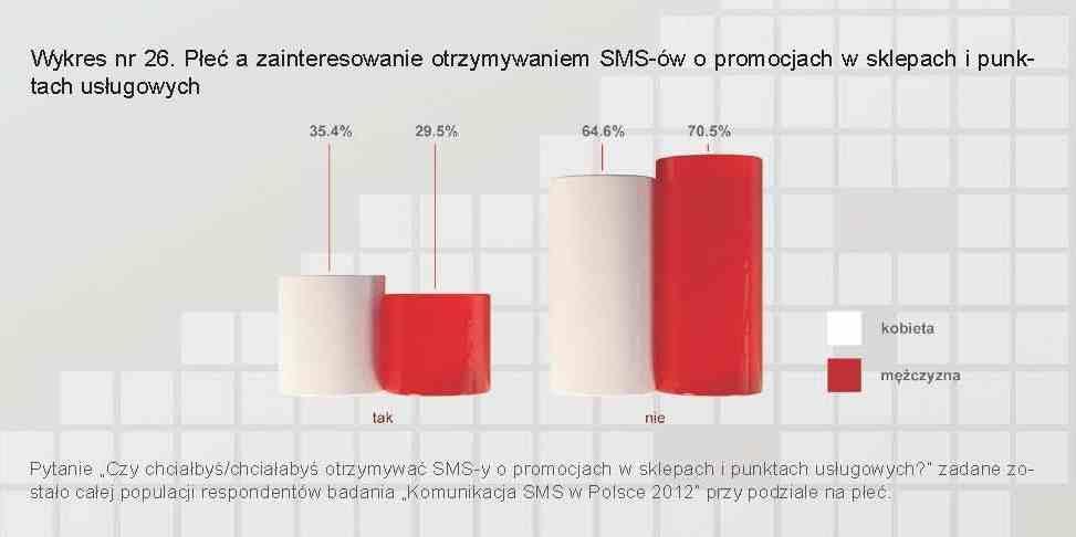 Plec-a-zainteresowanie-otrzymywaniem-SMS-ow-o-promocjach
