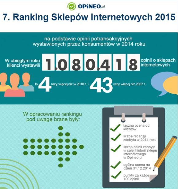 ranking sklepow internetowych opineo 2015