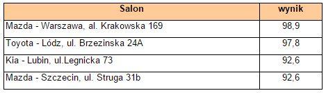 najlepiej oceniane salony przez kobiety