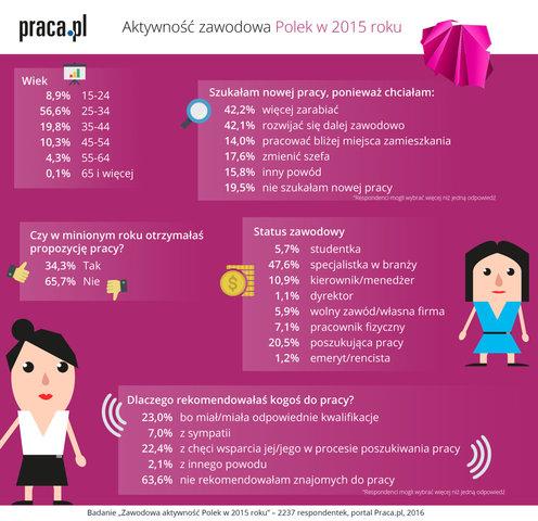 aktywnosc_zawodowa_polek_wyniki_badan_portal_praca_pl